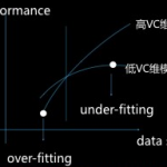 机器学习五要素 之 开篇