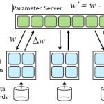机器学习五要素 optimization