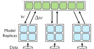 E:\temp\机器学习5要素\机器学习5要素\机器学习五要素之optimization - sgd variants_files\Image [2].png