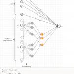 机器学习五要素 DNN