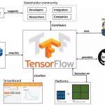 『深度长文』Tensorflow代码解析(一)
