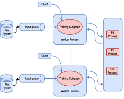 分布式机器学习平台大比拼:Spark、PMLS、TensorFlow、MXNet
