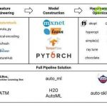 AutoML 的十大开源库