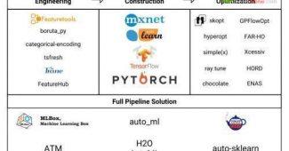 我们精心挑选了22种开源自动机器学习库,你pick谁?